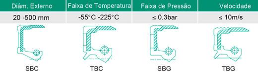 Retentores Automotivos Tipo BC/BG