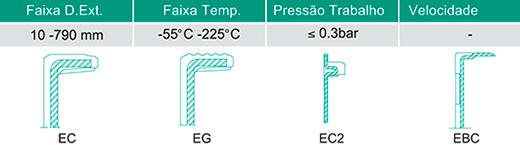 Retentores Industriais tipo EC/EG Tampão