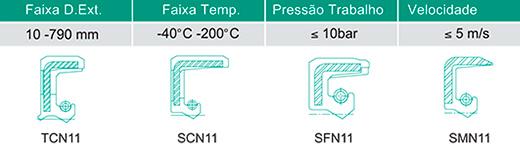 Retentores Industriais Tipo N11 Resistente à Pressão