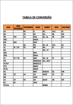 Tabelas de Conversão - Retentores